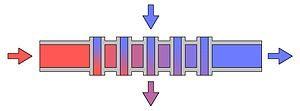 Korsströmsväxlare används i FTX-aggregat